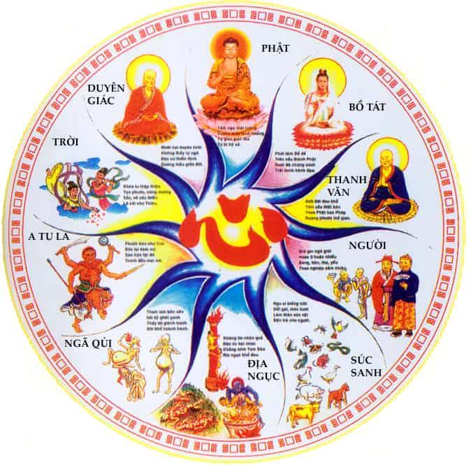10 cảnh giới tồn tại của Phật giáo